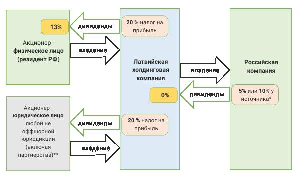Пример холдинговой структуры при инвестировании в Россию