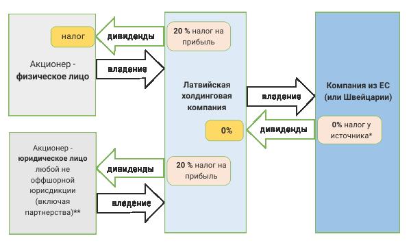 Пример холдинговой структуры при инвестировании в ЕС