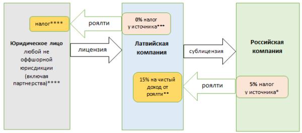 Налогообложение компании Латвии при выплатах роялти
